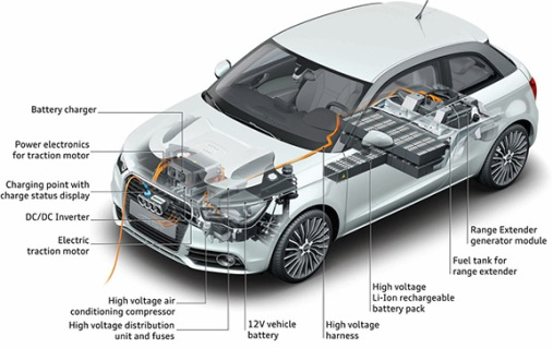 Electric car rankings in the globe today